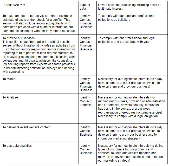 A table of information to explain the purposes that ORJ's customer data is used.
